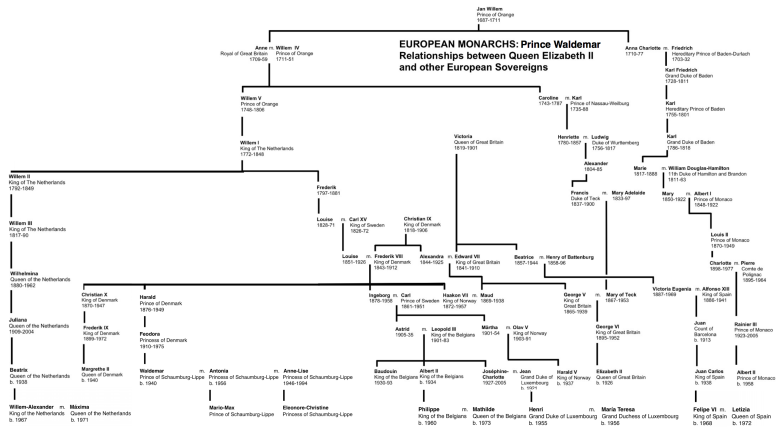 Prince Mario Max Schaumburg-Lippe Princely and Royal Family Tree